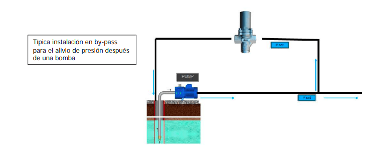 pressure relief valve for water