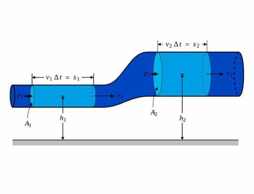 Demostración del principio de funcionamiento de los inyectores